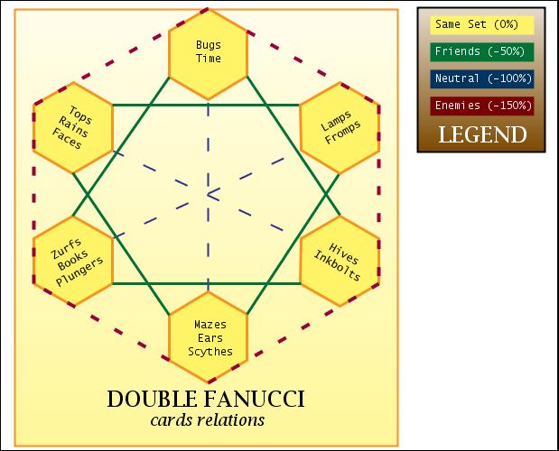 Double Fanucci